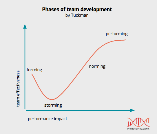 Tuckman - 5 phases of team development